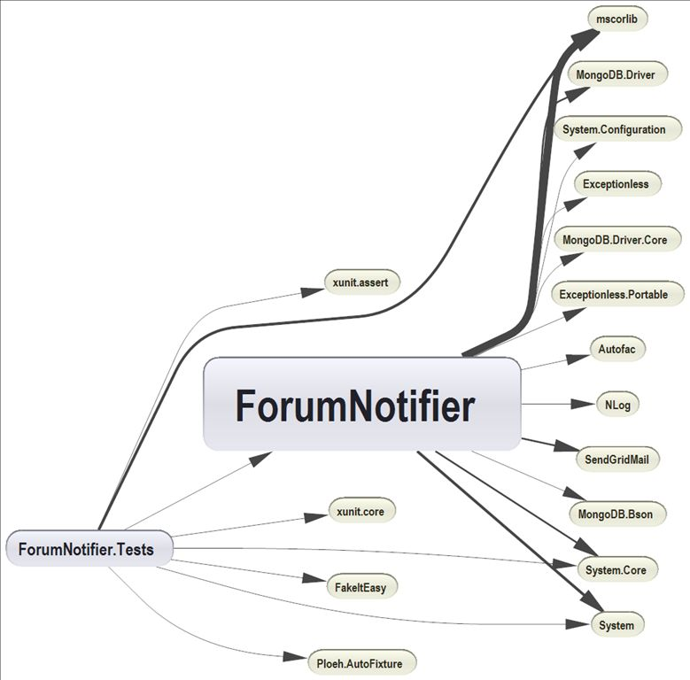 NDepend Component Dependencies Diagram